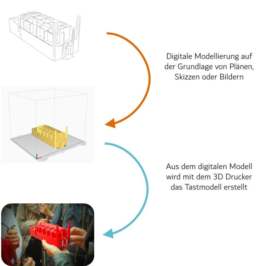 Digitale Modellierung auf der Grundlage von Plänen, Skizzen oder Bildern.  Aus dem digitalen Modell wird mit dem 3D Drucker das Tastmodell erstellt